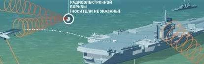 俄罗斯电子战和外国媒体:曝光的轰动