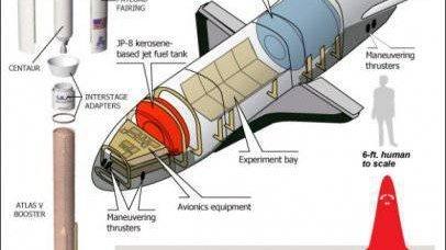 无人轨道船X-37的方案