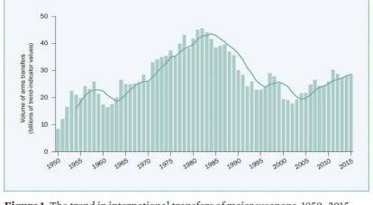 La SIPRI ha pubblicato un rapporto sul mercato internazionale delle armi in 2011-2015