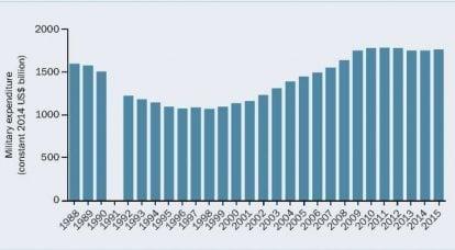 Pubblicazione del rapporto sulla spesa per la difesa globale SIPRI
