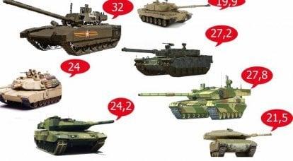 """从""""挑战者2""""到""""武器"""":现代坦克在比功率方面的比较"""