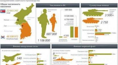 朝鮮半島における軍隊の割合