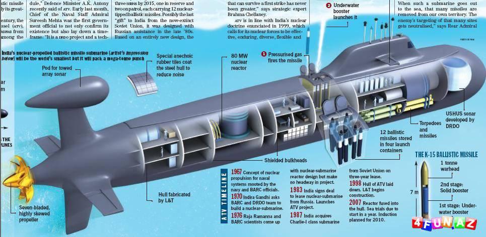 Великая подводная ��ена 187 Военное обоз�ение