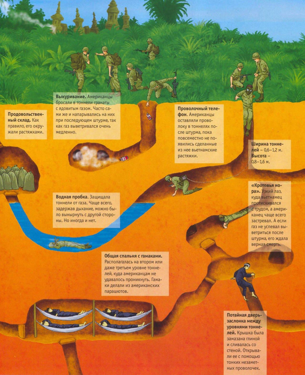 Тайна вьетконга, подземные партизаны