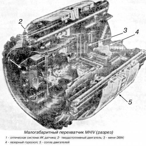 Советско-американское противоборство на околоземных орбитах