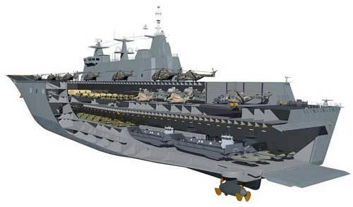 Mercado mundial de grandes navios de desembarque modernos