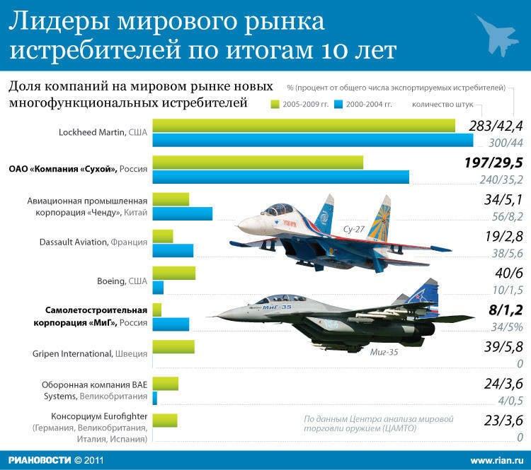 это сколько производят самолетов в разных странах пару