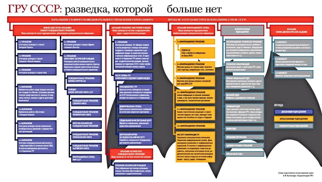 ...упразднили за ненадобностью, так как страна потеряла свою геополитическую роль, которая была во времена СССР!