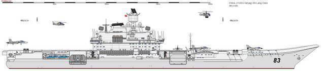 Le rapport de force dans la région Asie-Pacifique et les porte-avions