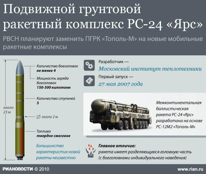 Периметр - неотвратимое оружие возмездия России