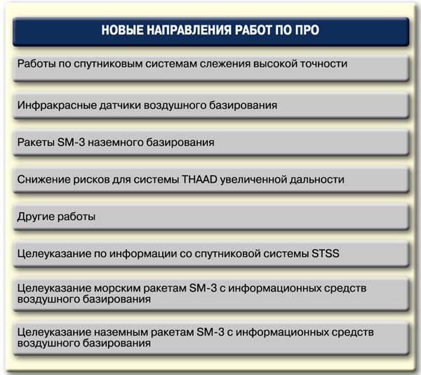 http://topwar.ru/uploads/posts/2011-12/1324934871_napravleniya_rabot.jpg