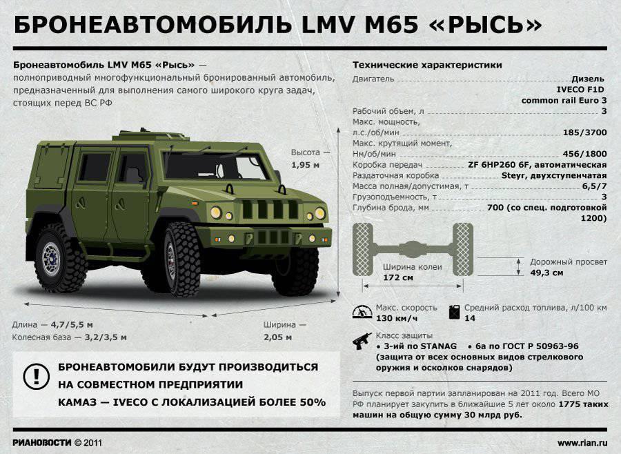 Для армии россии тайфун и рысь