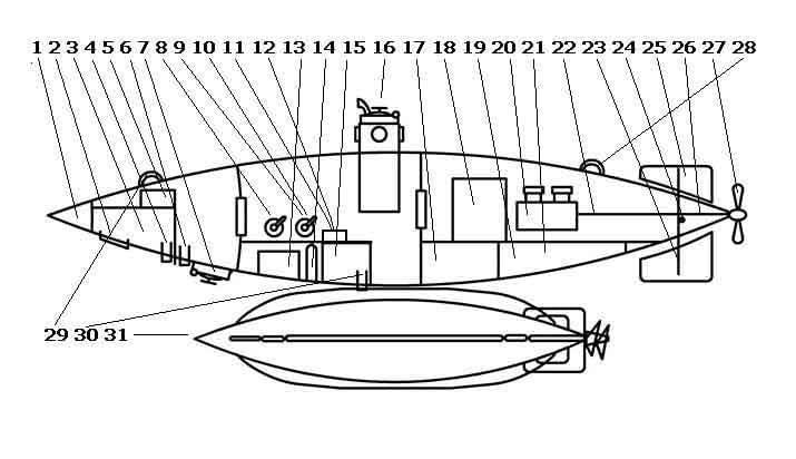 сиг: балластные цисцерны подводных лодок.