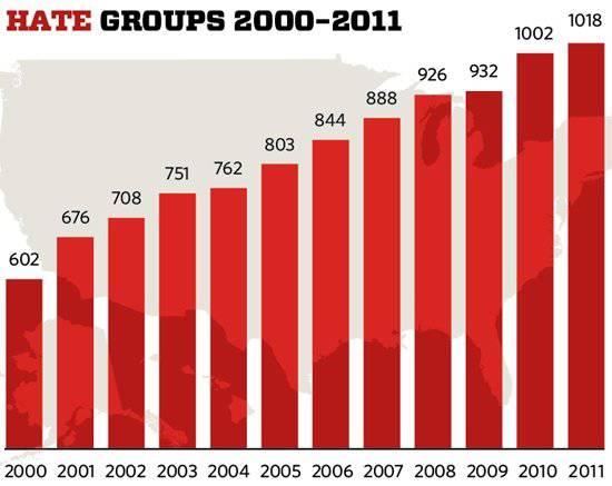 """""""The Huffington Post"""", Brian Levine: Um número crescente de grupos extremistas e anti-governamentais nos EUA"""