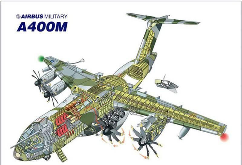 development of modern transport aircraft