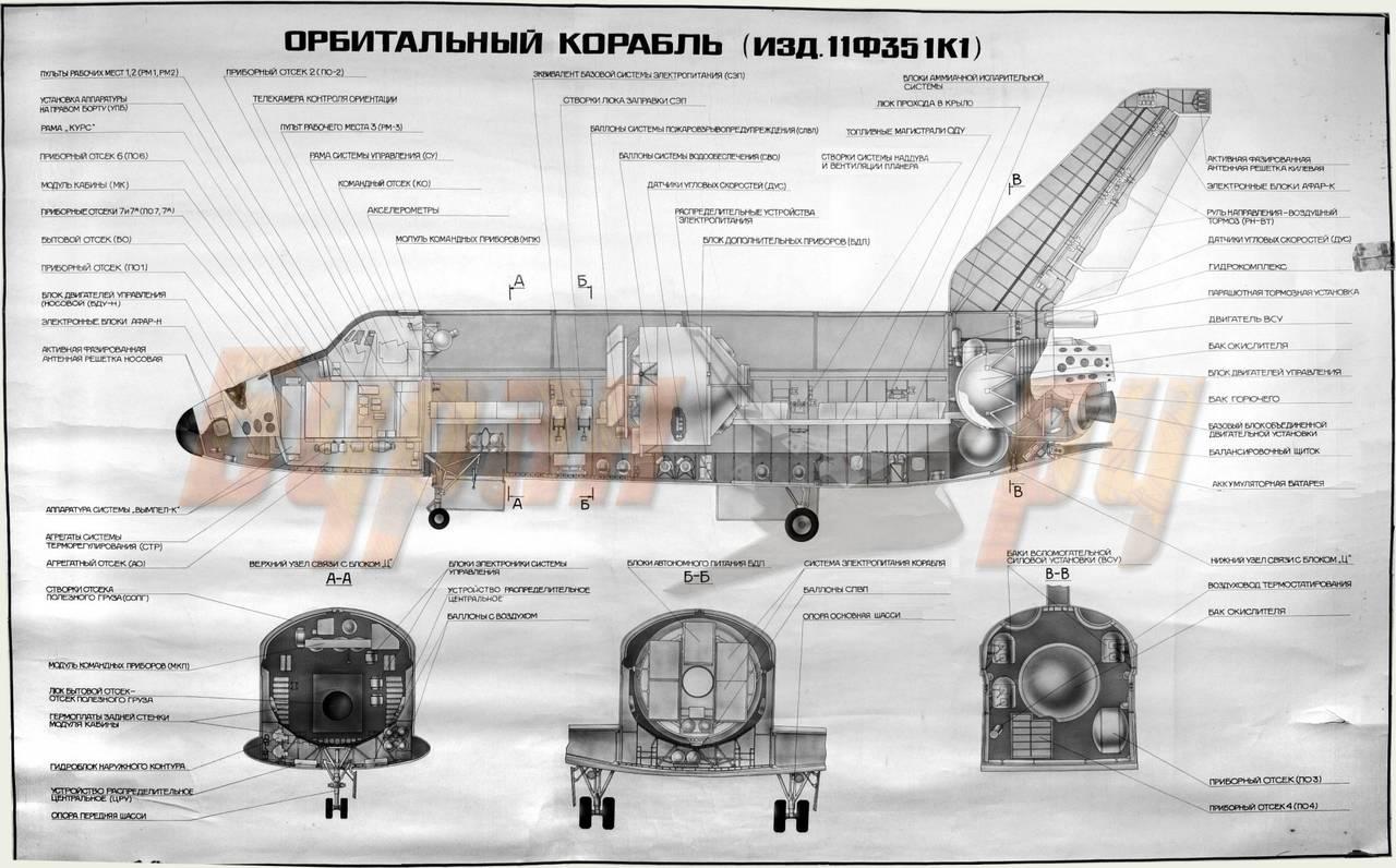 А вот работы по созданию крылатых космических кораблей начали проводиться только в ответ на начало подобных работ...