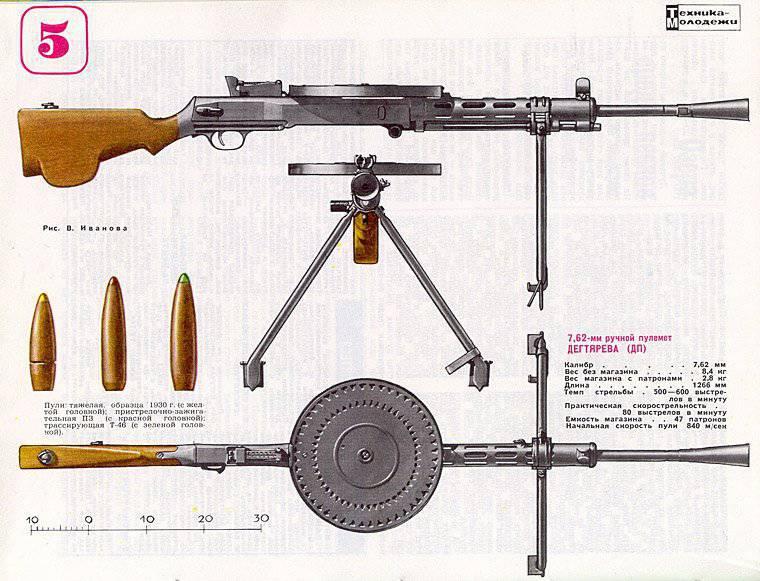 Как сделать из бумаги пулемет дегтярева