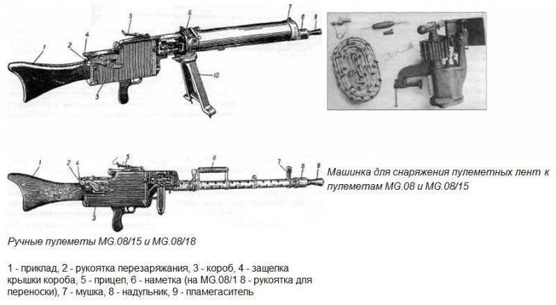 С введением пулемета MG.08/18