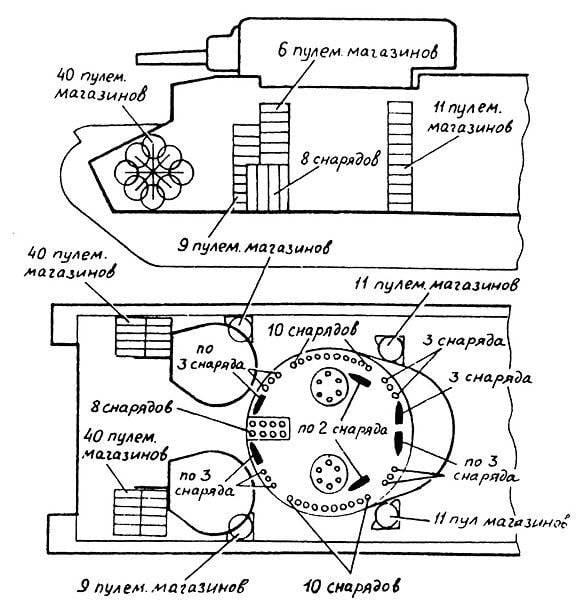Схема размещения боеукладок в танке Т-28.