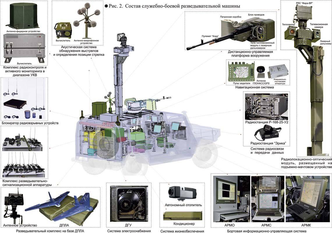 http://topwar.ru/uploads/posts/2012-06/1340902614_sbrm_sostav_big.jpg