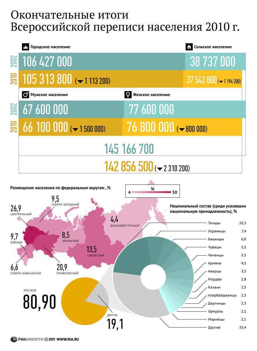 Сколько людей в россии 2018 численность 163