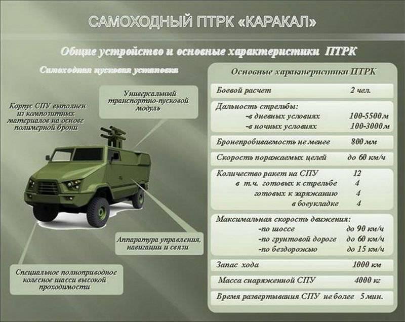 Белорусско-украинский мобильный ПТРК «КАРАКАЛ»
