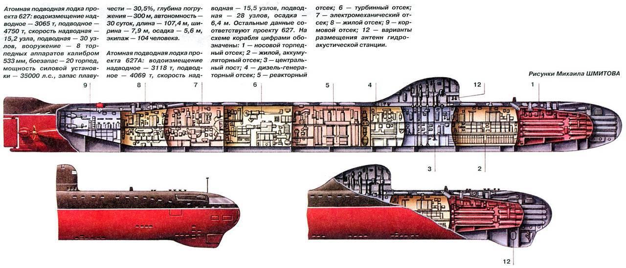 Схема подводной лодки внутри
