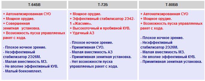 Т-64, Т-72 или Т-80,