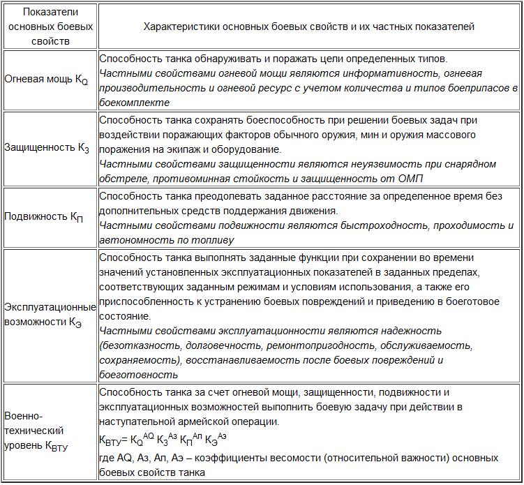 Вся ложь танковых рейтингов