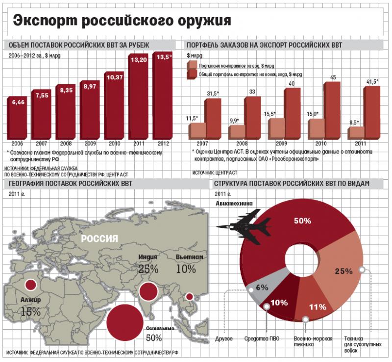 Рособоронэкспорт Динамика Поставок Вооружений На Экспорт