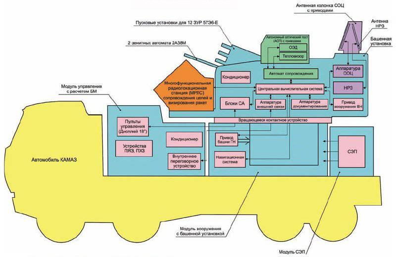 Особенность комплекса Панцирь-С1 состоит в совмещении многоканальной системы захвата и сопровождения целей с...
