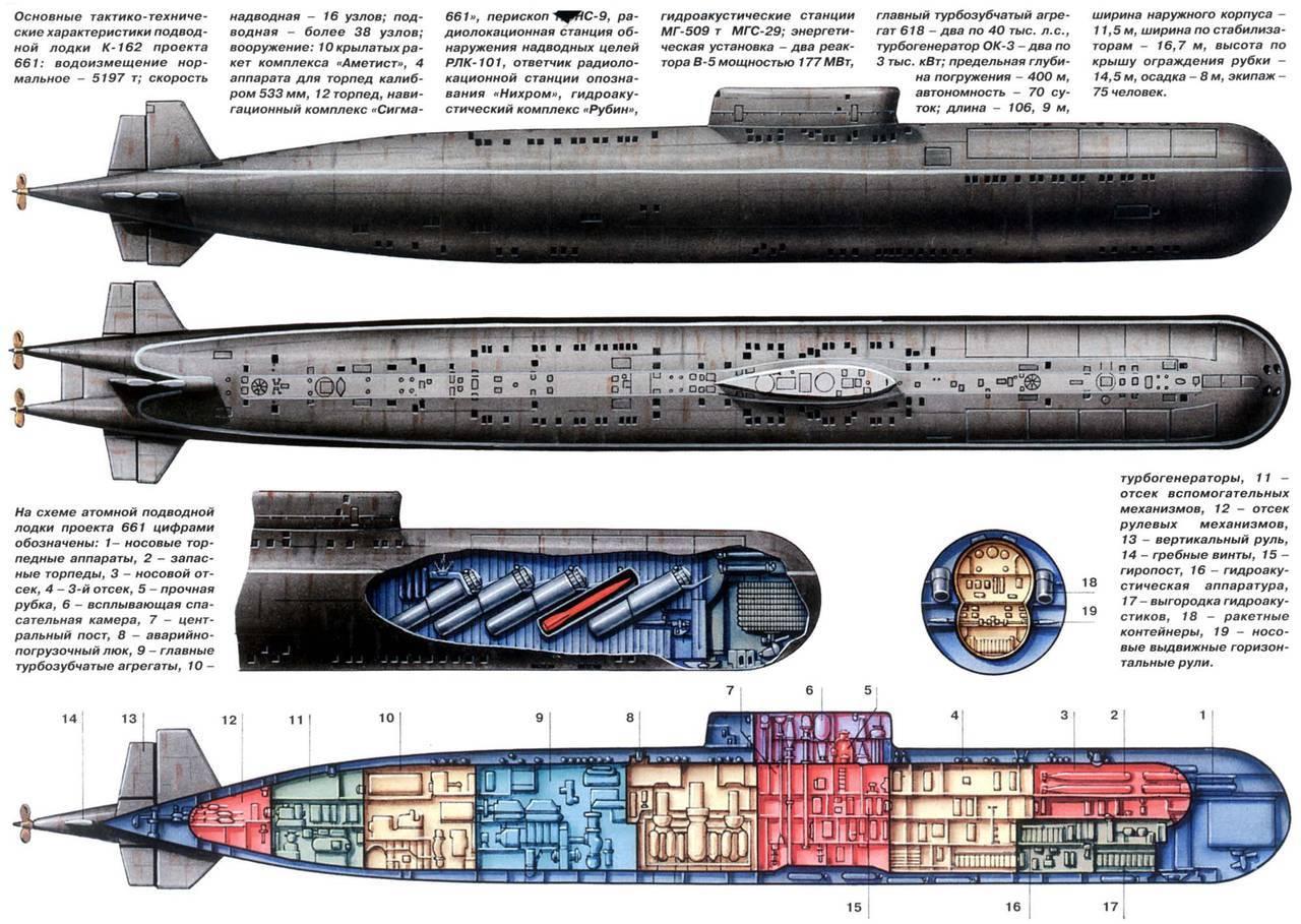 Атомные подлодки с крылатыми ракетами