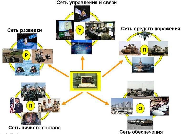 नेटवर्क-केंद्रित युद्धों का भविष्य