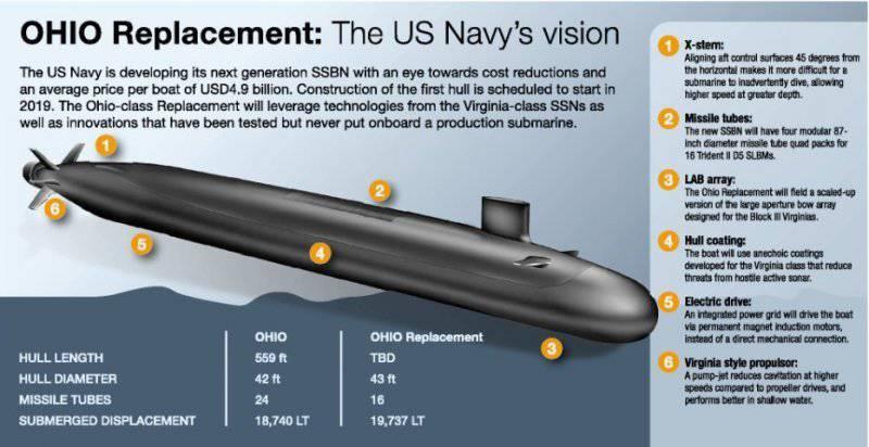 प्रोजेक्ट SSBN-X: कम रॉकेट, अधिक पैसा