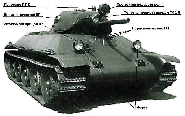 The fire control devices of the Soviet and German tanks of the Second World War. Myths and Reality
