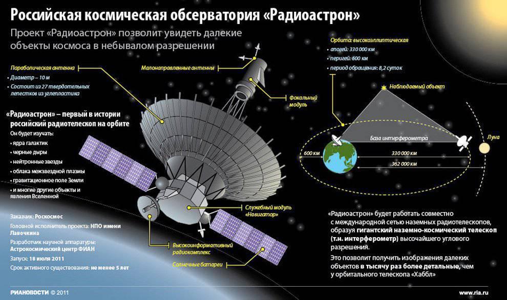 http://topwar.ru/uploads/posts/2012-09/1348002702_radioastron-infografika.jpg