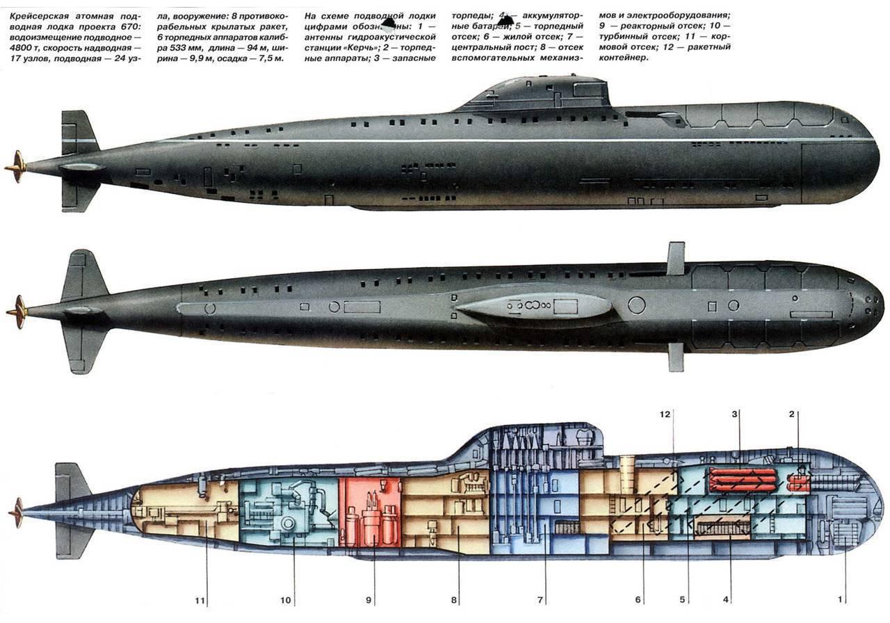 Атомные подводные лодки с крылатыми