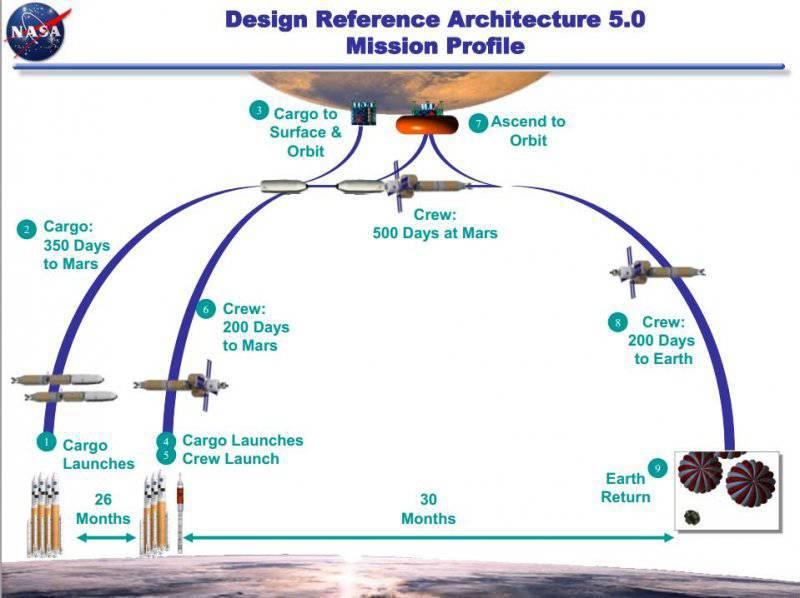 схема полета на Марс.  На орбите Земли по очереди собираются 3 корабля - 2 беспилотных, затем один пилотируемый.