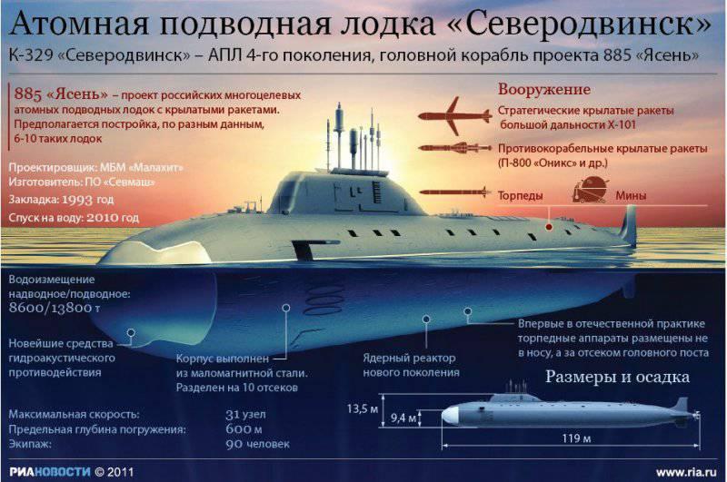 """АПЛ """"Казань"""" проекта 885М станет первой подлодкой 4-го поколения ВМФ РФ с абсолютно новым техническим оснащением"""