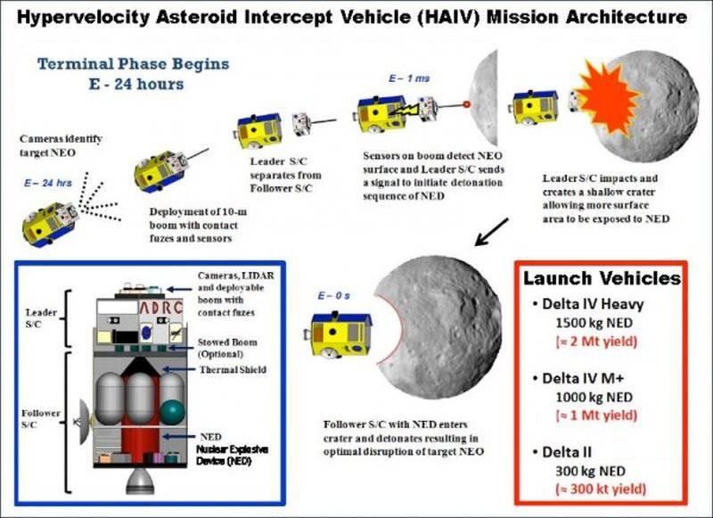核ハイパースピード小惑星迎撃装置 -  HAIV