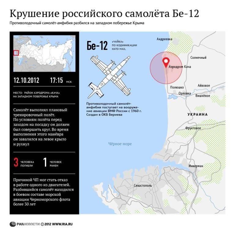 Rus uçağının Be-12'in Ukrayna'daki çöküşü