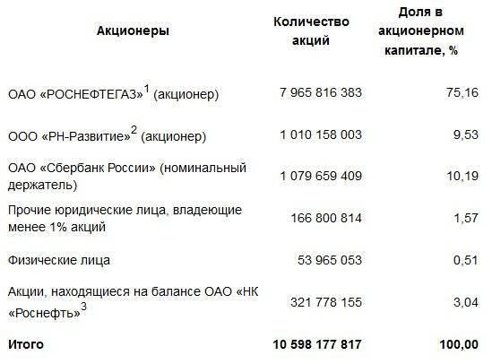 क्यों Rosneft TNK-BP खरीदता है