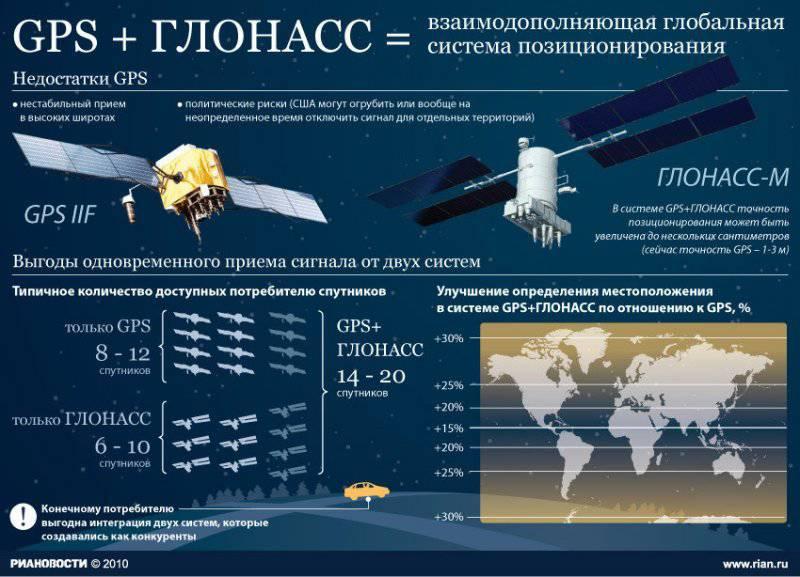 Навигационные спутниковые системы мира