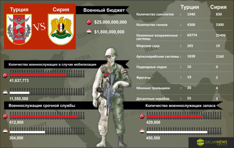 Турция против Сирии: соотношение сил