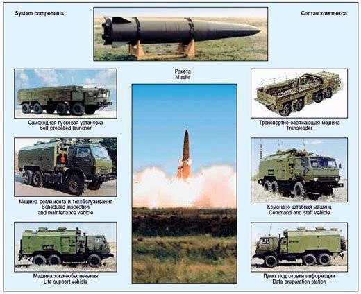 """रूस ने सीरिया को शक्तिशाली बैलिस्टिक मिसाइलों (""""Hamsayeh.net"""", ईरान) के साथ हथियार दिया"""