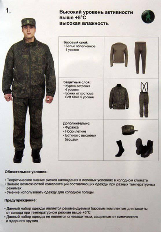 Nouvel uniforme de campagne pour le personnel militaire russe