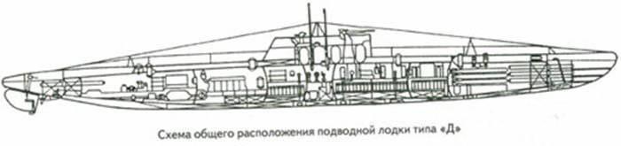 U-Boote der Decembrist-Klasse