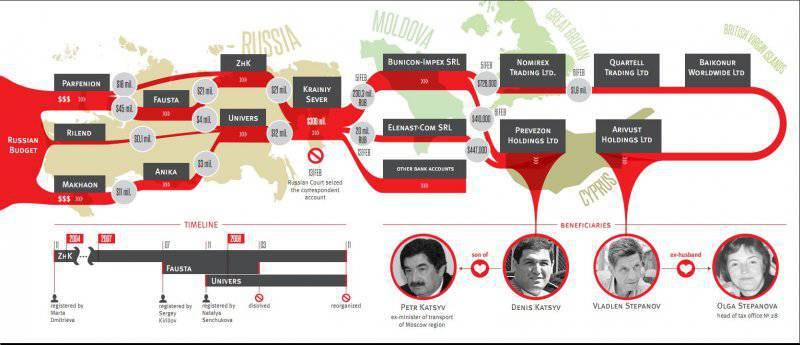 Как Алиева, Путина и Каримова OCCRP запрягли в одну упряжку