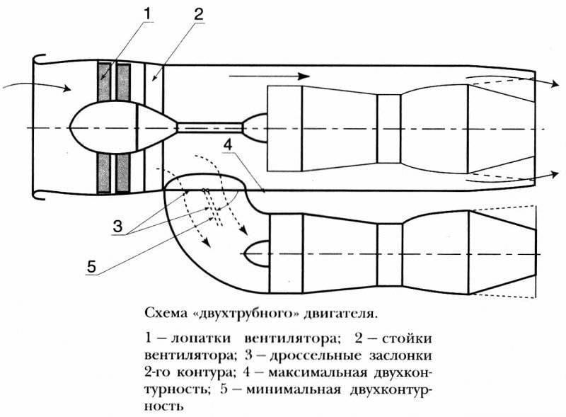 Схема ТРДД с изменяемой степенью двухконтурности.  Цифрами обозначено: 1 - лопатки вентилятора, 2 - стойки...