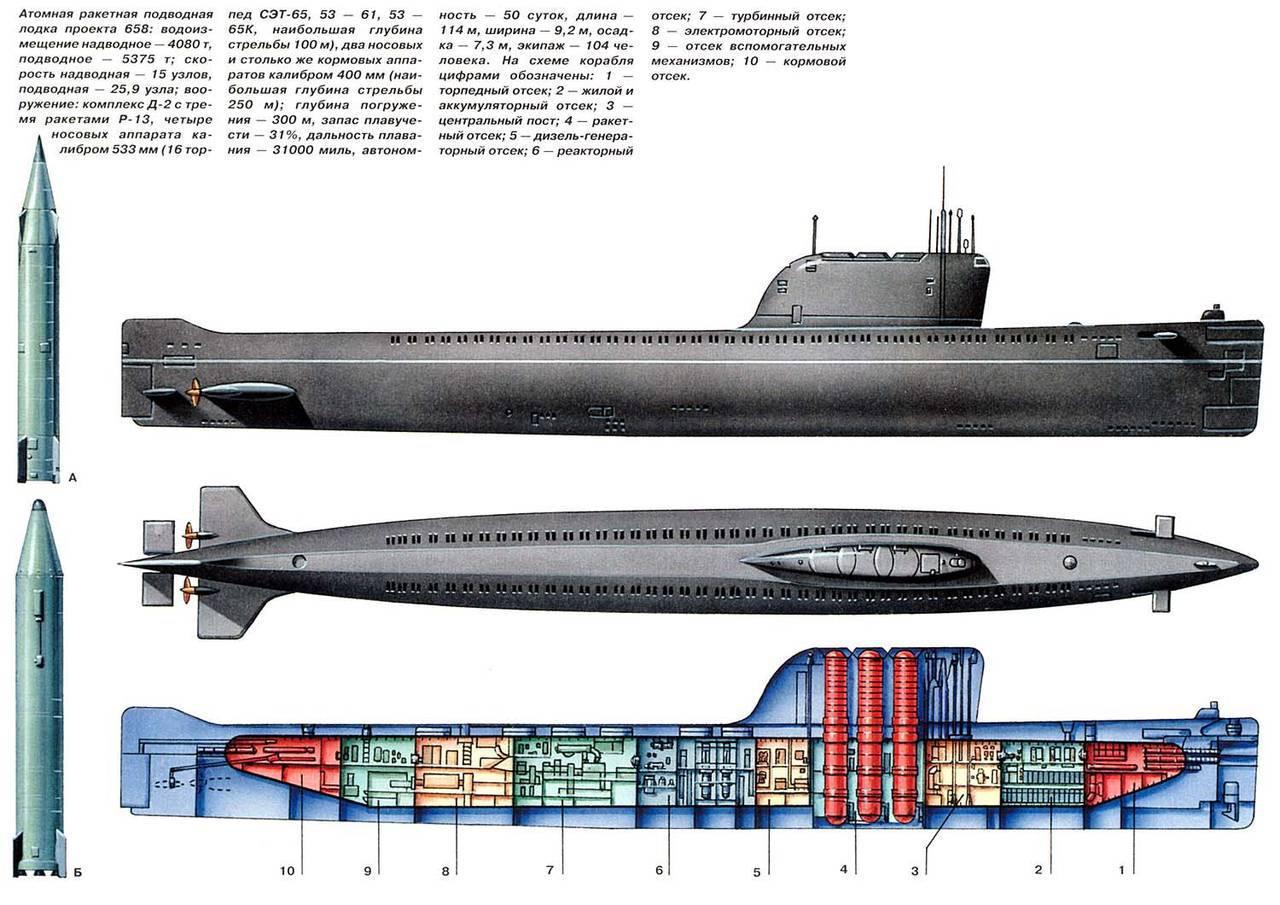 атомные установки с подводных лодок